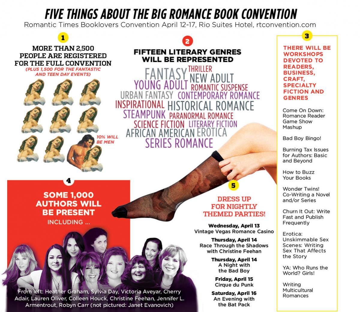 Five things about the big romance book convention