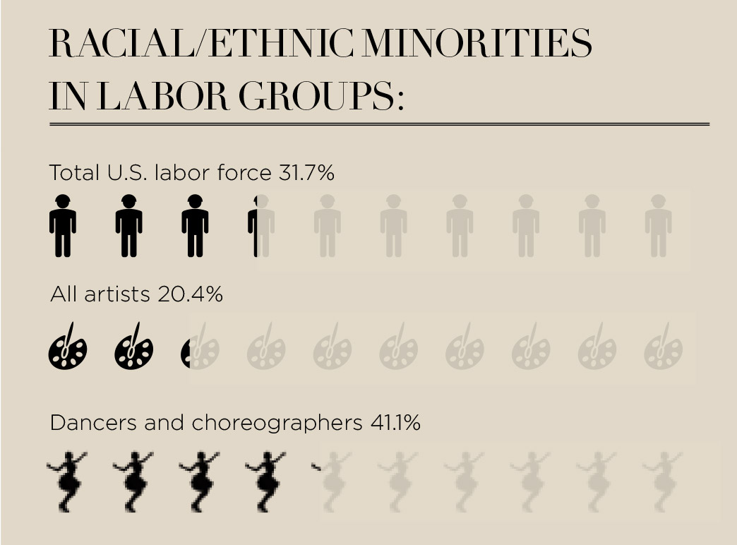 Racial/Ethnic Minorities in Labor Groups