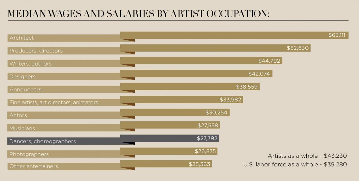Median wages and salaries by artist occupation