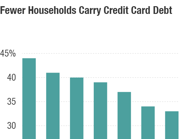 In the years before the Great Recession, many Americans piled up too much credit card debt. Now, they seem to be a little wiser about using plastic, says<strong> </strong>Richard Cordray, who heads the Consumer Financial Protection Bureau.