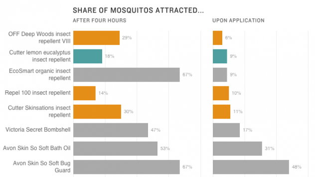 Whats The Best Way To Keep Mosquitoes From Biting Nevada Public