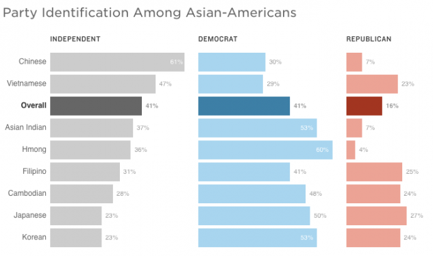 """Source: <a href=""""http://naasurvey.com/wp-content/uploads/2016/10/NAAS2016-Oct5-report.pdf"""">2016 National Asian American Survey</a> of 1,694 Asian-American and 261 Native Hawaiian and Pacific Islander registered voters conducted by telephone between Aug."""