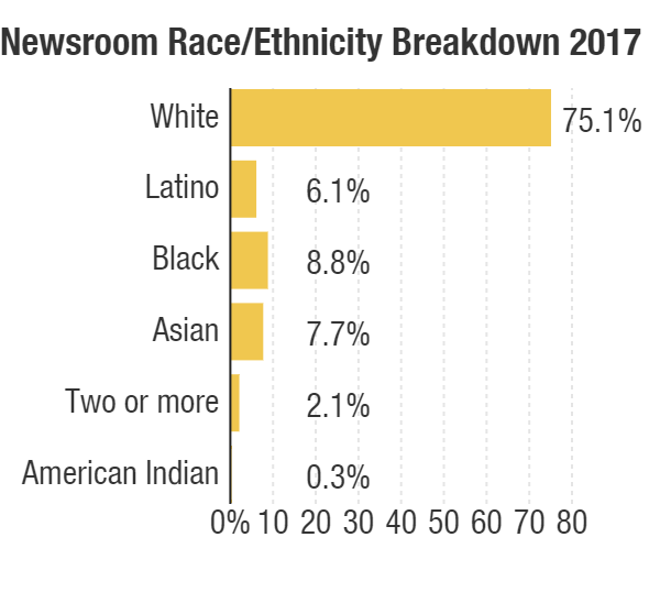 """In 2016, NPR's Human Resources department expanded the options for race and ethnicity with which newsroom employees could identify to include """"American Indian"""" and """"Two or more."""" (Numbers as of Oct. 31, 2017.)"""