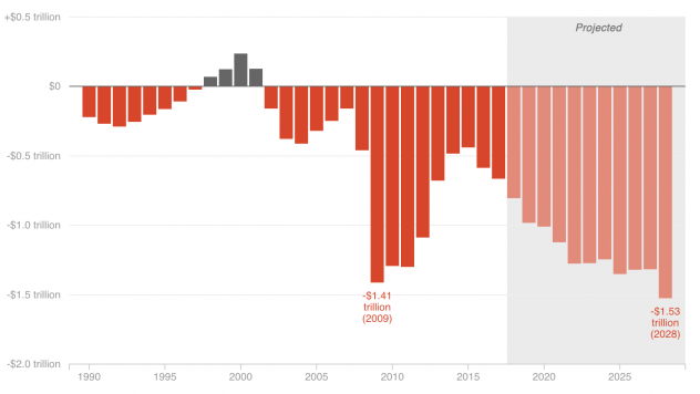 When the federal government spends more than it collects in taxes, which it does most years, it has to borrow money to make up the difference. That gap is the federal deficit, which is expected to top $1 trillion in 2019.