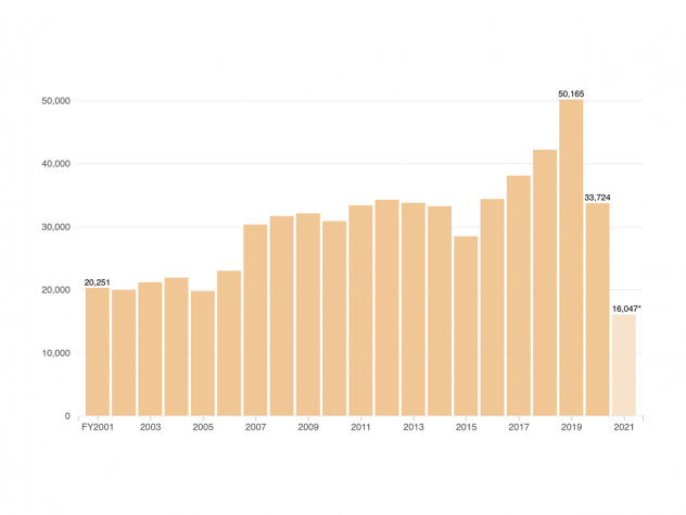 Chart: ICE Detention Population Decreasing Sharply