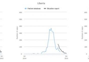 Ebola cases have steadily declined in Liberia and Sierra Leone over the past several weeks.