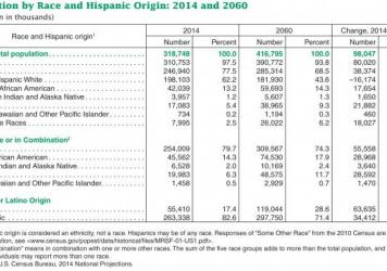The Census Bureau predicts shifts in the U.S. over the coming years, with a more diverse — and older — population.