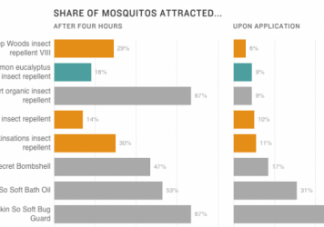 Chart of mosquito repellents in 2015 study.