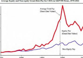 Graph of CEO pay, with a huge jump in the 1990s.